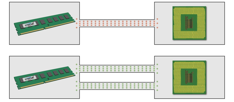 Ein Diagramm, das zeigt, wie ein Speichermodul mit der CPU über einen oder zwei Kanäle kommuniziert