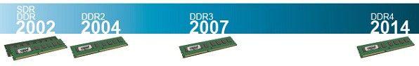 Zeitleiste zur Demonstration der Entwicklung der RAM-Technologie von 2002 bis 2014